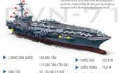 Sức mạnh của tàu sân bay USS Theodore Roosevelt (CVN-71)
