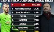 Choáng với mức lương khổng lồ của các ngôi sao Man Utd