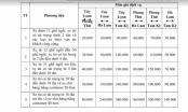 VEC ban hành mức giá dịch vụ sử dụng tuyến đường cao tốc Đà Nẵng - Quảng Ngãi
