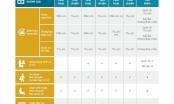 Vietnam Airlines công bố bộ quyền lợi nhóm giá hành khách và bỏ phụ thu dịch vụ xuất vé trên website