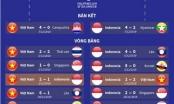 Hành trình đến chung kết môn bóng đá nam của U22 Việt Nam và U22 Indonesia