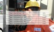 Biểu giá điện mới: 6 bậc, dùng càng nhiều chịu giá càng cao