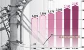 Slide - Điểm tin thị trường: Giá điện tăng 6,08%, BOT Cai Lậy xả trạm hơn 10 lần vì tài xế trả tiền lẻ