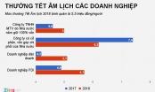 Thưởng Tết Nguyên đán 2018: Có lao động chỉ nhận 20.000 đồng