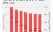 Số trẻ em tại Nhật Bản giảm xuống mức thấp kỉ lục