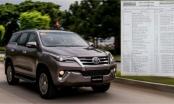 Bản tin Xe Plus: Mua Fortune 2018 phải mua kèm gói phụ kiện cả trăm triệu đồng... mới có xe sớm!