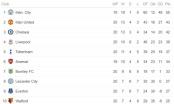 BXH Ngoại hạng Anh vòng 20: Hấp dẫn cuộc đua top 4