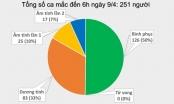 Tin tức Covid-19 ngày 9/4: Tại Việt Nam không có thêm ca mắc Covid-19, con dâu và con trai bệnh nhân 251 âm tính với Covid-19