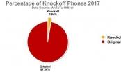 Điện thoại nào bị làm 'nhái' nhiều nhất năm 2017?