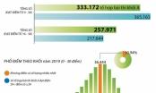 [Infographics] Phổ điểm thi THPT Quốc gia năm 2019 khối A
