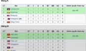 U22 Việt Nam và U22 Campuchia tạm đứng đầu hai bảng