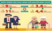 Hướng dẫn Quyết toán thuế thu nhập cá nhân: Xác định mức giảm trừ gia cảnh như thế nào?
