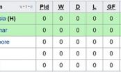 Lịch thi đấu môn bóng đá nam SEA Games 29