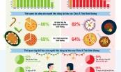 Thói quen ăn uống trong mùa lễ hội tại khu vực Châu Á - Thái Bình Dương