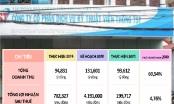 Nhiều chỉ tiêu kinh doanh năm 2020 không đạt kế hoạch, TST có số nợ BHXH khủng