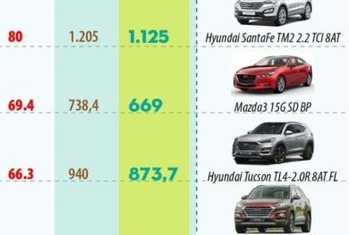 Điểm mặt 10 mẫu xe ô tô có lệ phí trước bạ giảm mạnh nhất