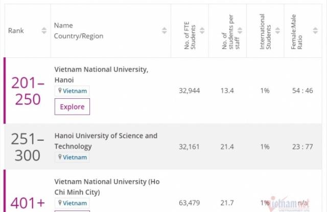 Việt Nam có 3 ngôi trường đại học lot top 500 trường tốt nhất châu Á