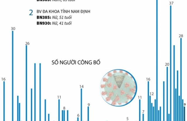 Đã có 755 bệnh nhân mắc COVID-19 được công bố khỏi bệnh