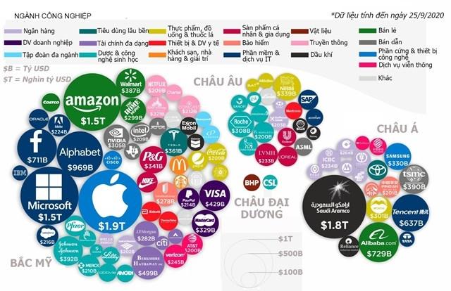 Top công ty vốn hóa lớn nhất thế giới: Apple dẫn đầu châu Mỹ, Alibaba nhất bảng châu Á