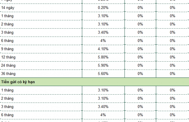 Lãi suất tiết kiệm ngân hàng Vietcombank hôm nay