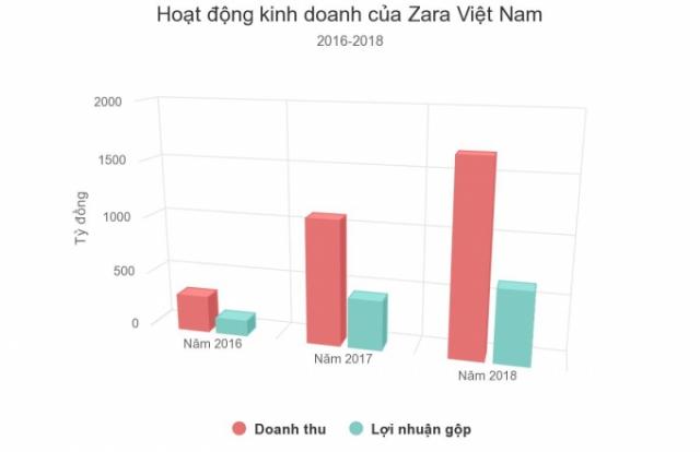Chỉ sau ba năm xuất hiện tại Việt Nam Zara thu hơn 3.000 tỷ đồng