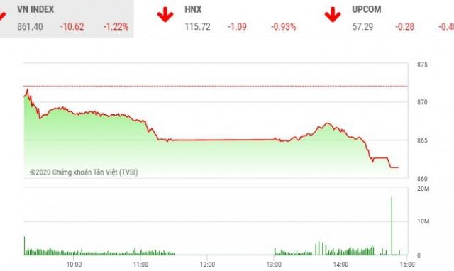 Giao dịch chứng khoán chiều 20/7: VN-Index giảm hơn 10 điểm trong ngày sinh nhật