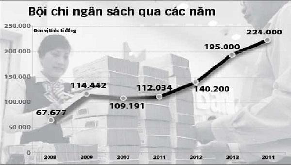 8 tháng đầu năm, bội chi ngân sách lên tới 121 nghìn tỷ đồng