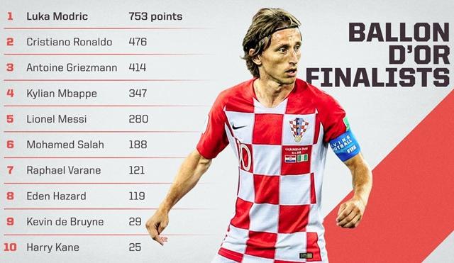Phá tan sự thống trị của Messi và Ronaldo suốt 10 năm, Modric giành Quả bóng Vàng 2018