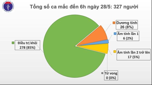 42 ngày Việt Nam không có ca lây nhiễm Covid-19 trong cộng đồng