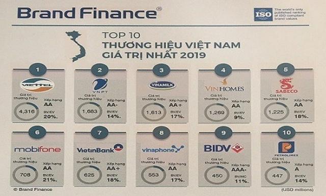 """Ba """"ông lớn"""" viễn thông chiếm thứ hạng cao trong Top 10 thương hiệu giá trị nhất Việt Nam"""