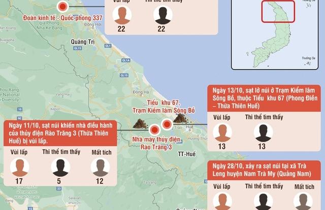 11 ngày, 6 vụ sạt lở kinh hoàng, 95 sinh mạng