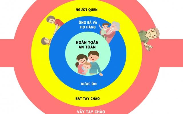 Infographics: Xâm hại tình dục trẻ em, phụ huynh cần dạy ngay trẻ nhỏ những kỹ năng này