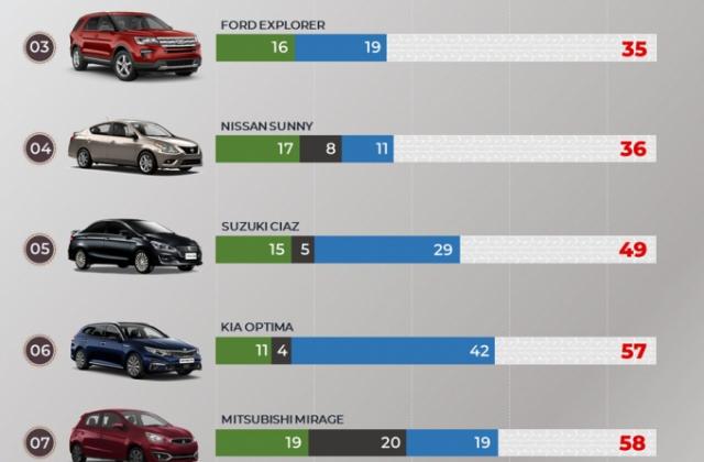 """Top 10 mẫu xe """"ế ẩm"""" nhất thị trường Việt Nam trong tháng 6/2019"""
