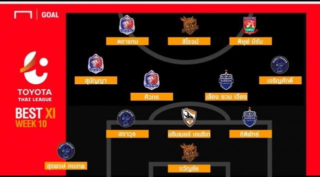 Xuân Trường góp mặt trong Đội hình tiêu biểu vòng 10 Thai League
