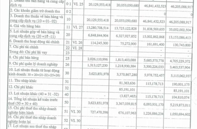 Chậm nộp hồ sơ đăng ký công ty đại chúng, Bia Hà Nội - Nam Định bị xử phạt