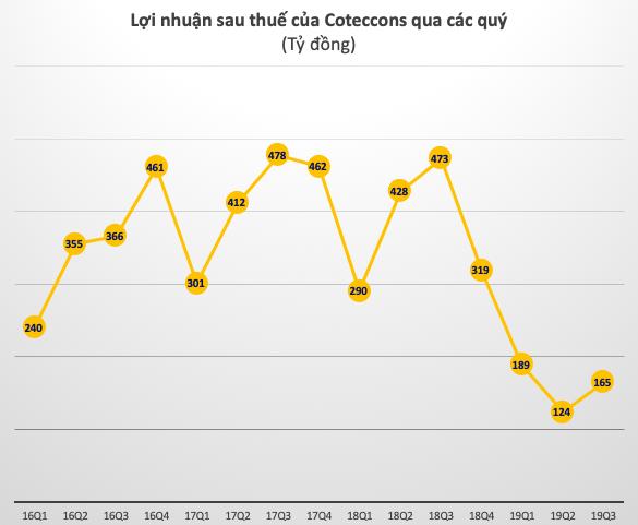 Coteccons tiếp tục lao dốc, lợi nhuận 9 tháng giảm 60% về 478 tỷ đồng